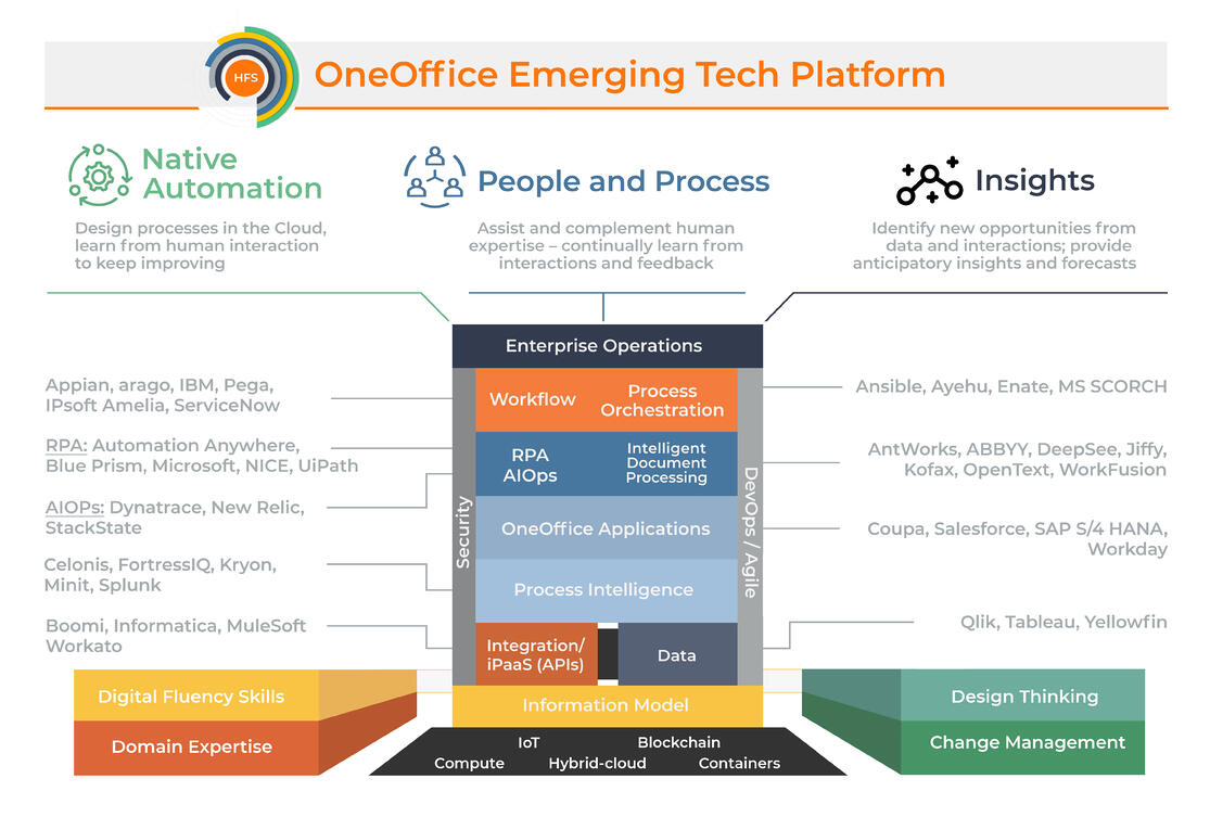 OneOffice Technology Stack 10