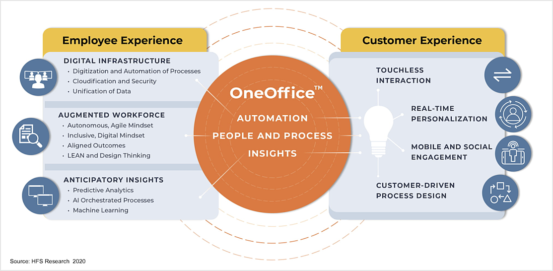 OneOffice_Vision2025